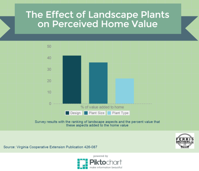 Landscape vs Home Value