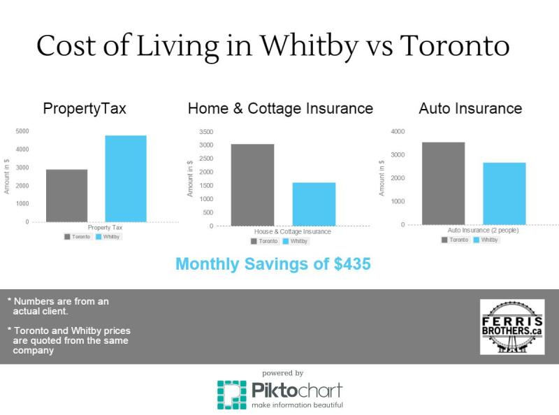 Cost of Living in Whitby vs Toronto graph